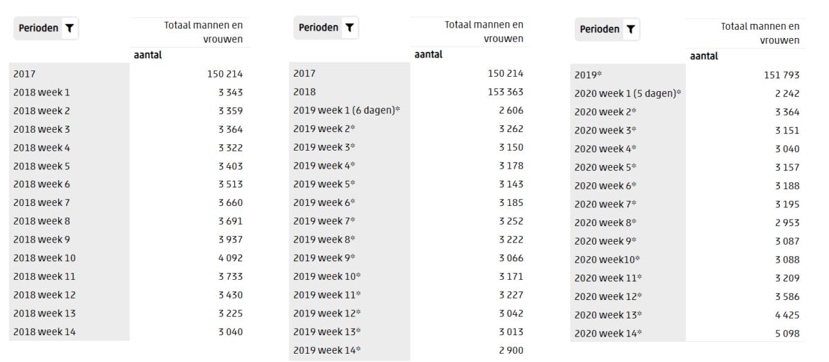 overledenen 2018-2020